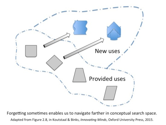 conceptual search spaces