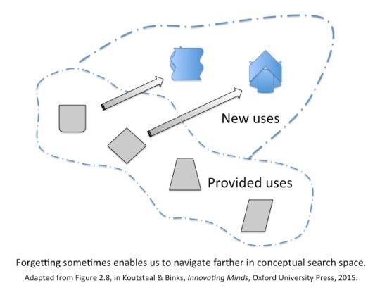 conceptual search spaces