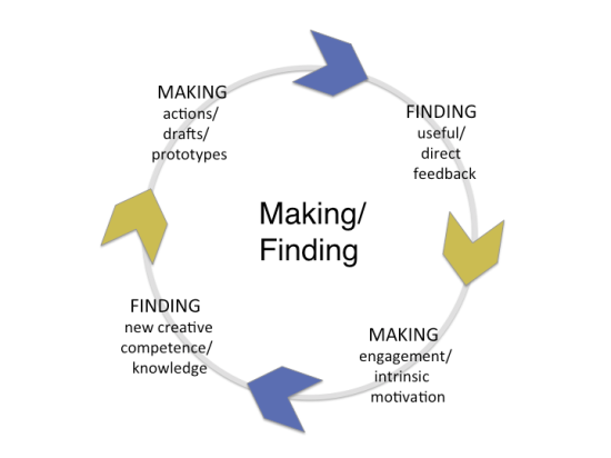 The continuing cycle of making and finding. Adapted from: Innovating Minds: Rethinking Creativity to Inspire Change.